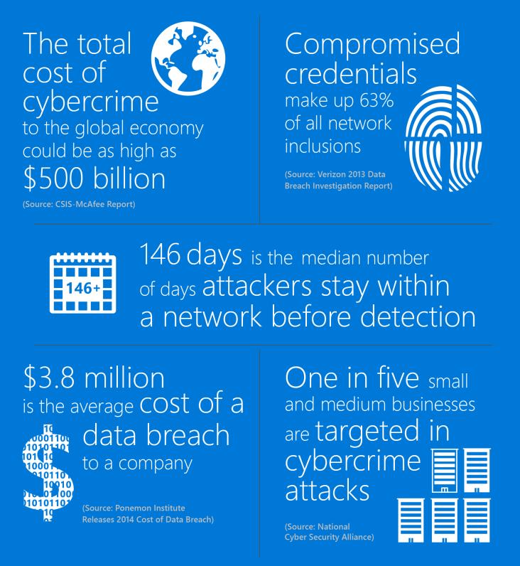 Microsoft statistiky útoků na organizace ALEF